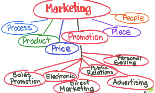 Ba dòng quảng cáo chính của thị trường quảng cáo Việt Nam