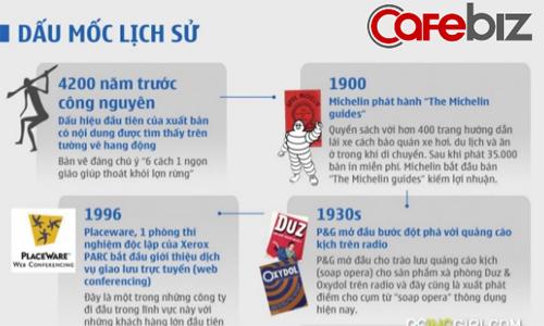 [Infographic] Lịch sử ra đời thú vị của Content Marketing