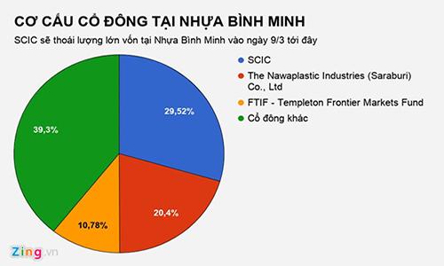 Người Thái muốn thâu tóm thêm một thương hiệu Việt