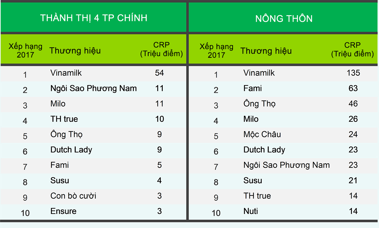 Vinamilk - Thương hiệu được lựa chọn nhiều nhất tại Việt Nam