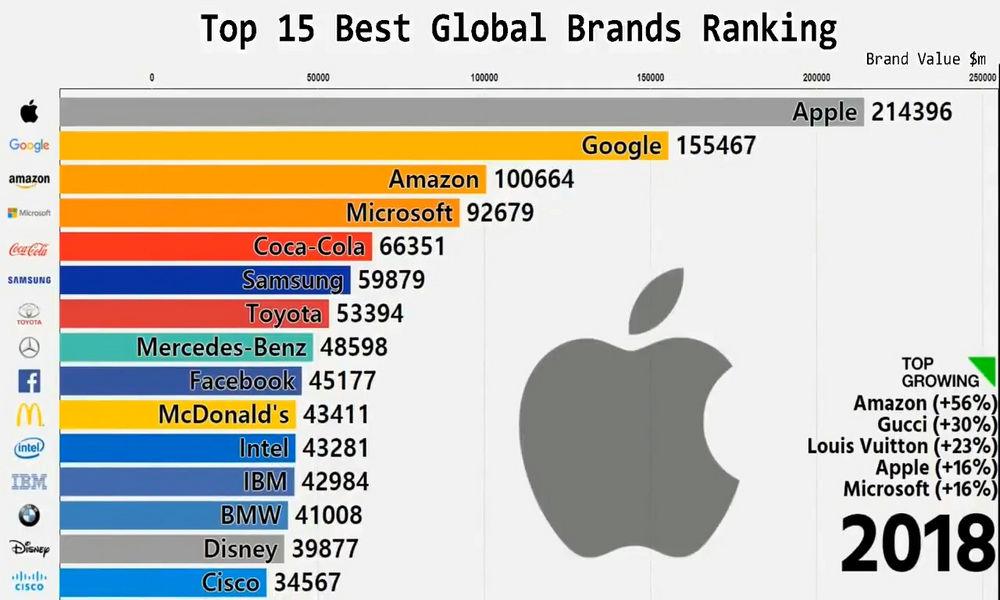 Video cực hay về sự thăng trầm của 15 thương hiệu hàng đầu thế giới