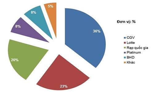 Toàn cảnh thị trường truyền thông quốc tế qua 8 biểu đồ quan trọng