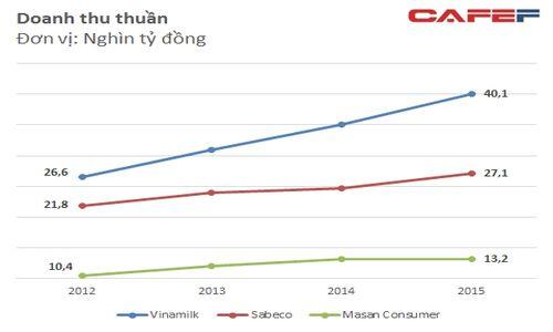 Chi phí quảng cáo mỗi ngày của Vinamilk Sabeco Masan