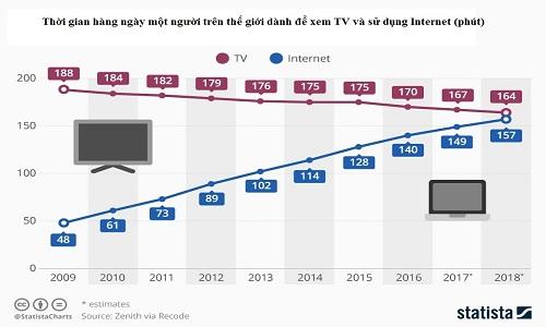"""TV truyền thống đang dần """"nhường sân"""" cho Internet"""
