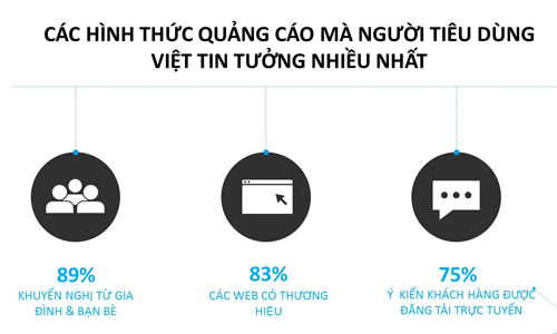 Các hình thức quảng cáo mà người tiêu dùng Việt tin tưởng nhất