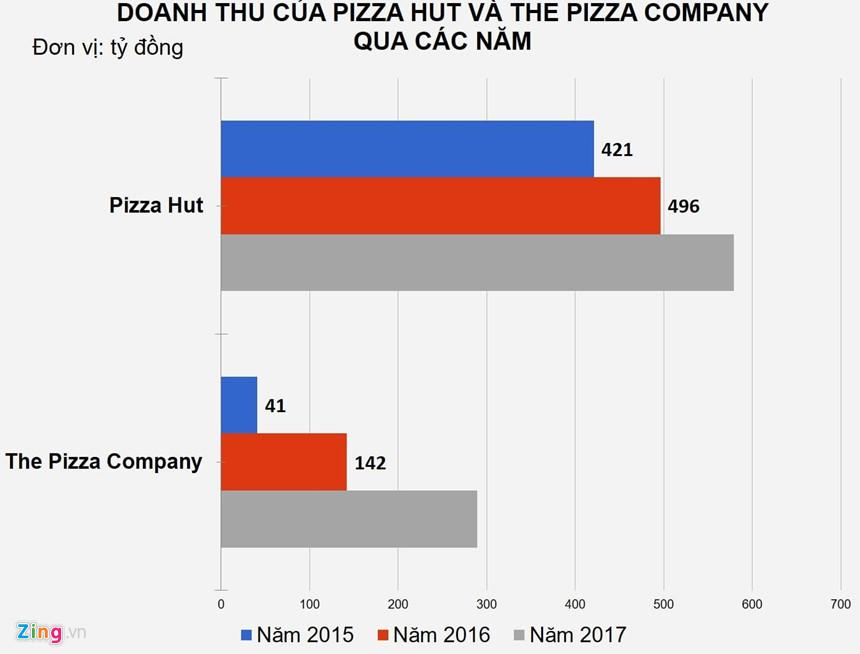 thua-lo-trien-mien-cac-hang-pizza-van-bom-von-gianh-thi-phan-viet-2