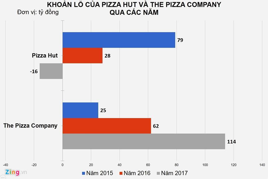 thua-lo-trien-mien-cac-hang-pizza-van-bom-von-gianh-thi-phan-viet-3