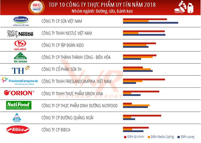 ds-top-10-thuc-pham-duong-sua-banh-keo-1