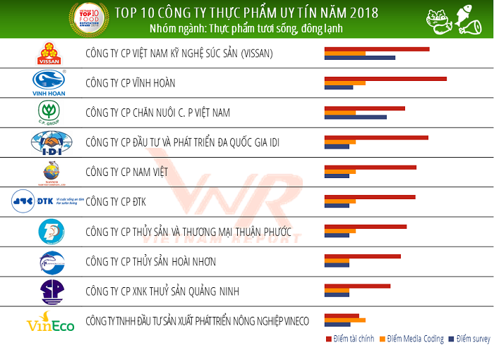 ds-top-10-thuc-pham-tuoi-song-dong-lanh-3